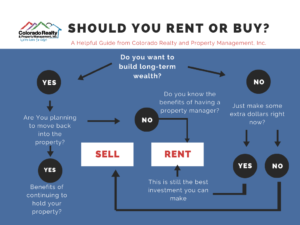 Should you sell your property right now
